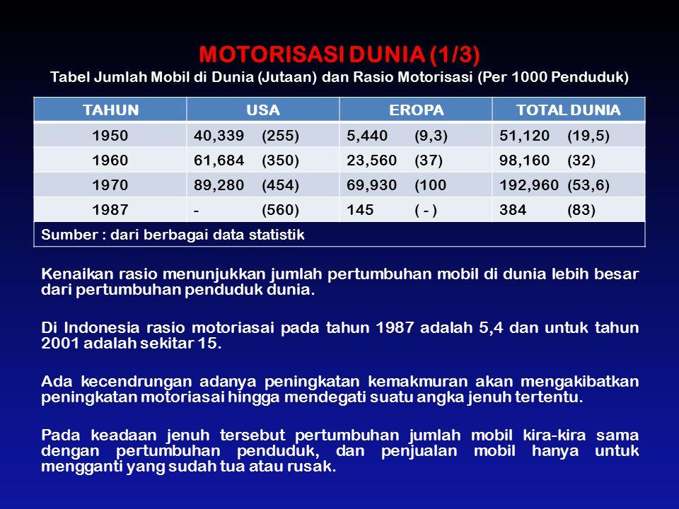 MOTORISASI DUNIA (1/3) Tabel Jumlah Mobil di Dunia (Jutaan) dan Rasio Motorisasi (Per 1000 Penduduk) TAHUNUSAEROPATOTAL DUNIA 195040,339 (255)5,440(9,