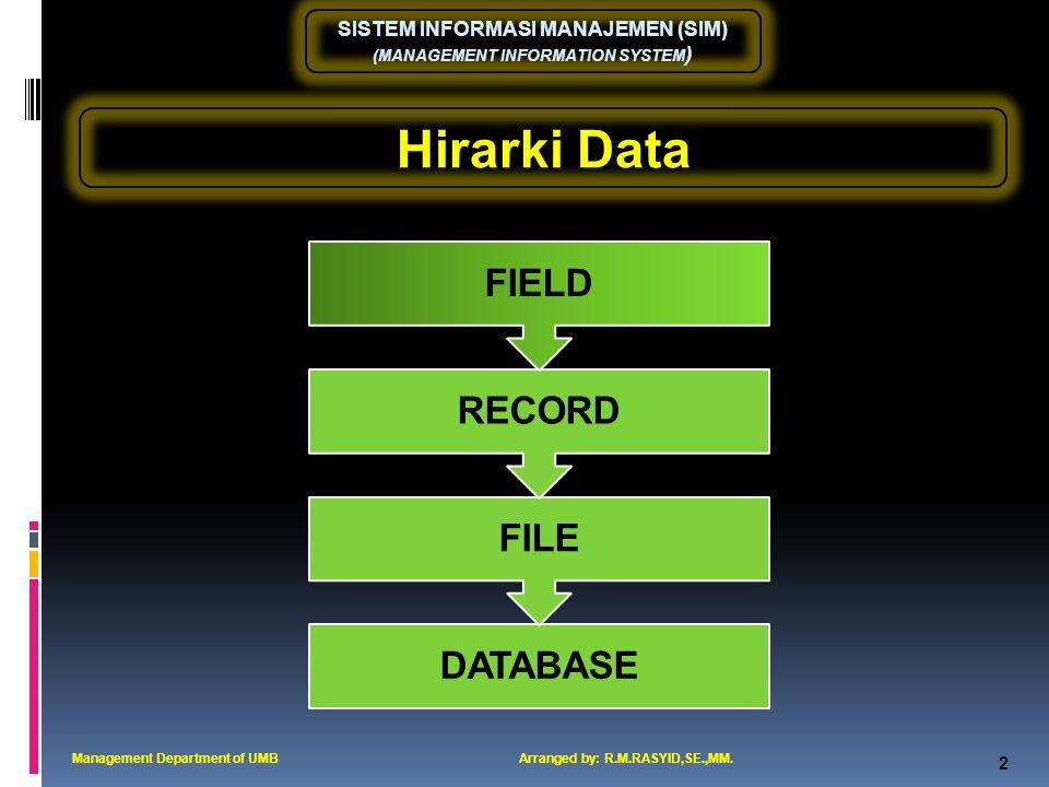 SISTEM INFORMASI MANAJEMEN (SIM) (MANAGEMENT INFORMATION SYSTEM ) 3 Hirarki Data Management Department of UMBArranged by: R.M.RASYID,SE.,MM.