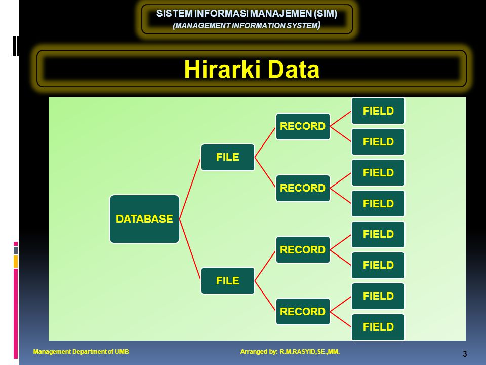 SISTEM INFORMASI MANAJEMEN (SIM) (MANAGEMENT INFORMATION SYSTEM ) 4 Pengertian Database Management Department of UMBArranged by: R.M.RASYID,SE.,MM.