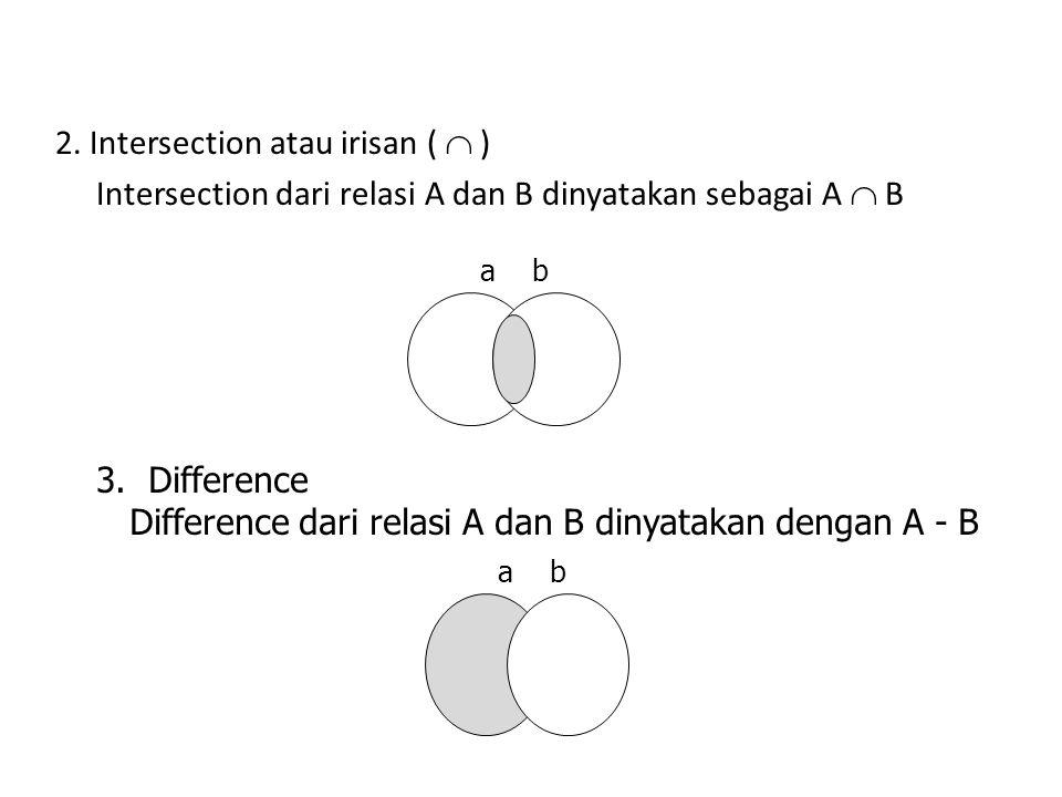OPERATOR YANG DIGUNAKAN A. OPERATOR HIMPUNAN 1.Union atau gabungan (  ) Union dari relasi A dan B dinyatakan sebagai A  B a b
