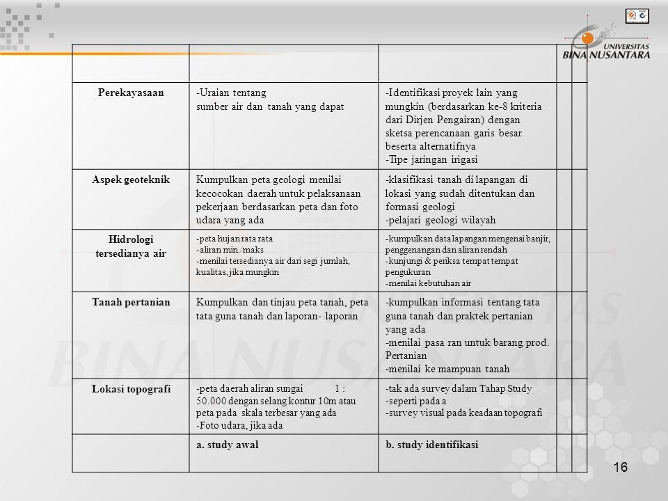 16 Perekayasaan-Uraian tentang sumber air dan tanah yang dapat -Identifikasi proyek lain yang mungkin (berdasarkan ke-8 kriteria dari Dirjen Pengairan