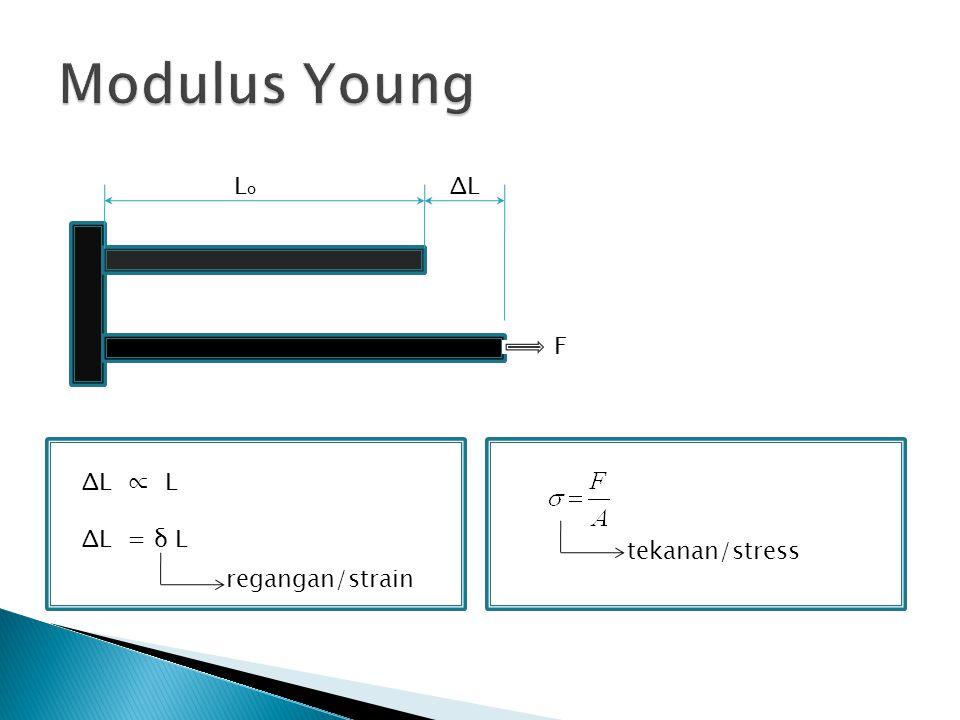 LoLo F ΔLΔL ΔL ∝ L ΔL = δ L regangan/strain tekanan/stress
