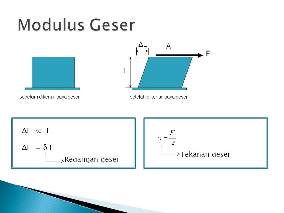 sebelum dikenai gaya gesersetelah dikenai gaya geser F ΔL ∝ L ΔL = δ L Regangan geser L ΔLΔL A Tekanan geser