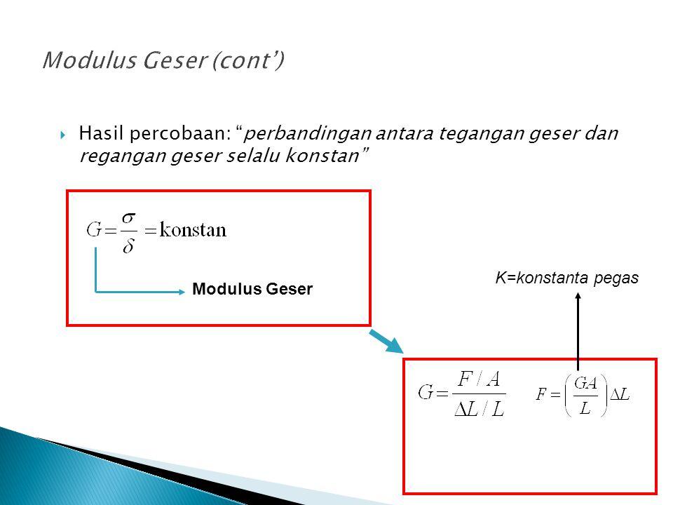  Hasil percobaan: perbandingan antara tegangan geser dan regangan geser selalu konstan Modulus Geser K=konstanta pegas