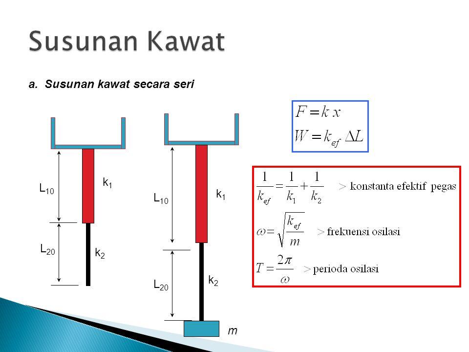 a. Susunan kawat secara seri k1k1 k2k2 L 10 L 20 k1k1 k2k2 L 10 L 20 m