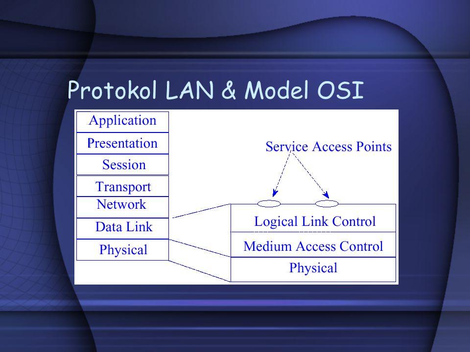 Link Layer Application Physical Link Network Transport Session Presentation Model 7-layer OSI Model 4-layer Internet LAN-LINK IP TCP UDP Telnet FTP SMTP HTTP NNTP TFTP
