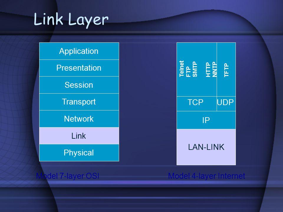 Link Layer Application Physical Link Network Transport Session Presentation Model 7-layer OSI Model 4-layer Internet LAN-LINK IP TCP UDP Telnet FTP SM