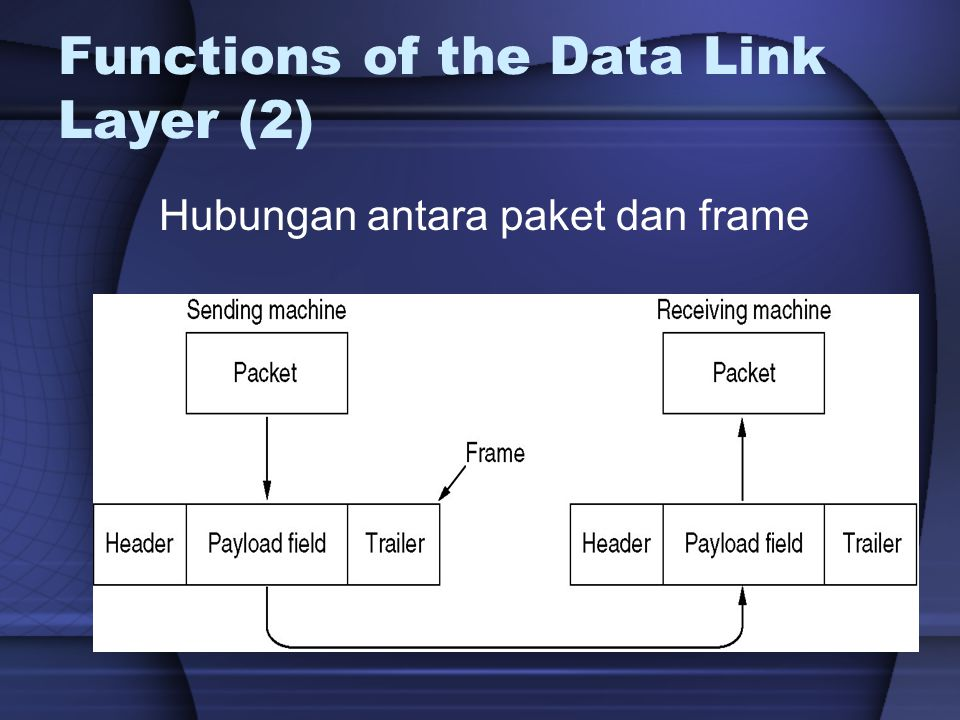 Generic Data Link Frame Format Address Field By the way: Any idea how a serial data link frame is addressed.