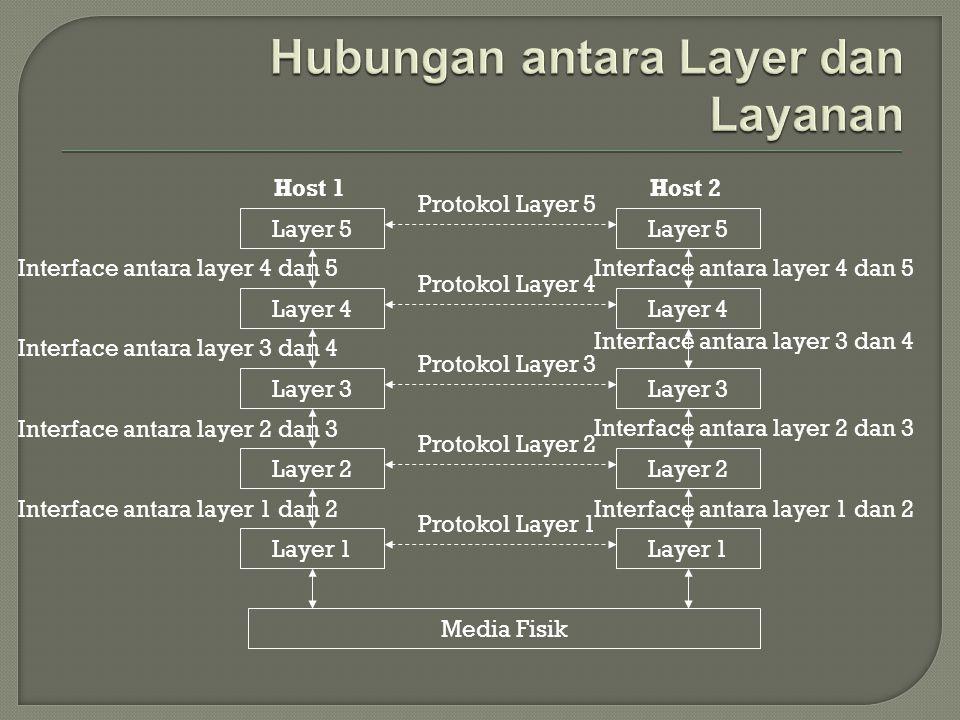  Open Source Interconnection  Dibuat oleh International Standard Organization untuk memberikan model umum untuk jaringan komunikasi data  Terdiri dari 7 layer: Physical layer Data link layer Network layer Transport layer Session layer Presentation layer Application layer