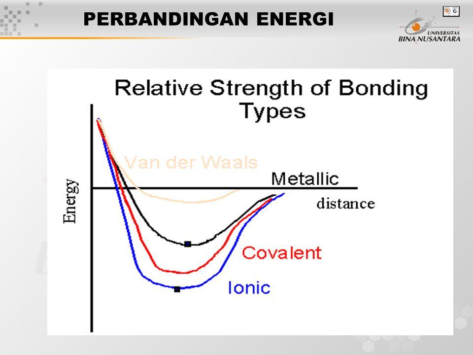 9 PERBANDINGAN ENERGI