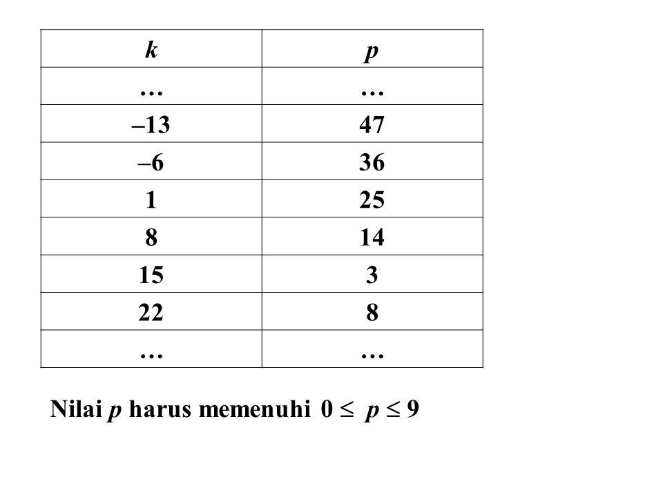 Latihan Nomor sebuah buku terbitan penerbit Indonesia adalah 0–07–289p05–0.