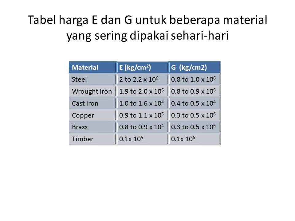 Tabel harga E dan G untuk beberapa material yang sering dipakai sehari-hari MaterialE (kg/cm 2 )G (kg/cm2) Steel2 to 2.2 x 10 6 0.8 to 1.0 x 10 6 Wrought iron1.9 to 2.0 x 10 6 0.8 to 0.9 x 10 6 Cast iron1.0 to 1.6 x 10 4 0.4 to 0.5 x 10 4 Copper0.9 to 1.1 x 10 5 0.3 to 0.5 x 10 6 Brass0.8 to 0.9 x 10 4 0.3 to 0.5 x 10 6 Timber0.1x 10 5 0.1x 10 6