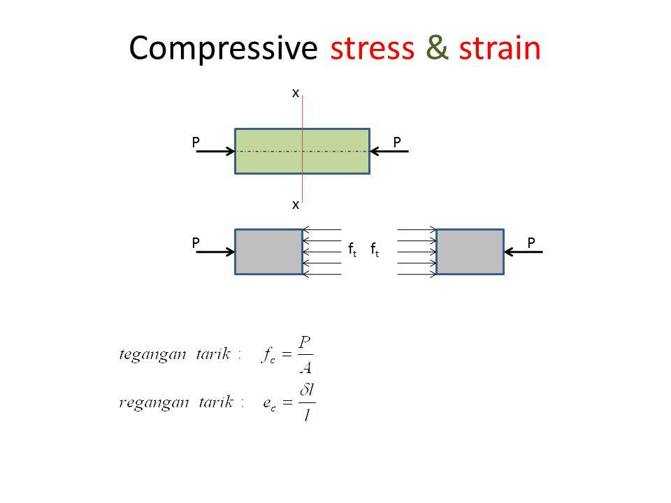 Compressive stress & strain PP x x P ftft P ftft