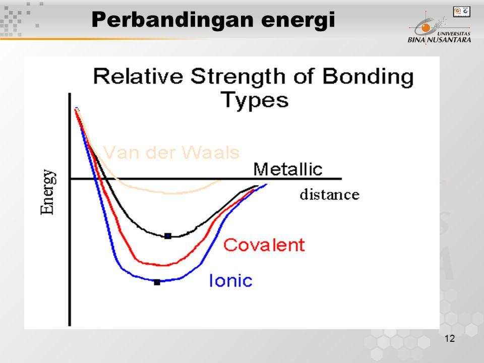 12 Perbandingan energi