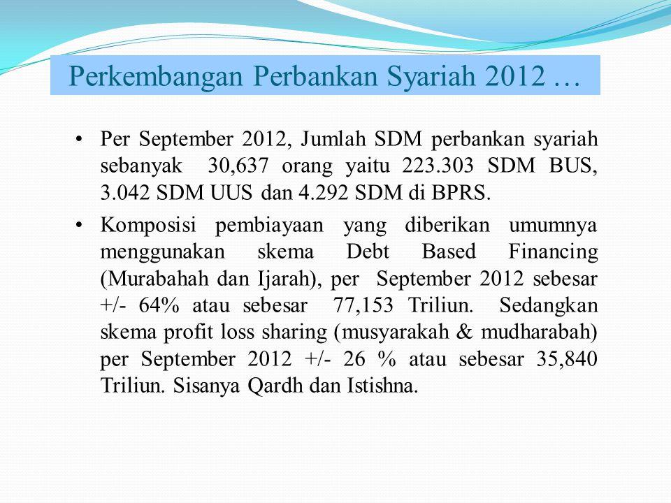 Perkembangan Perbankan Syariah 2012 … Per September 2012, Jumlah SDM perbankan syariah sebanyak 30,637 orang yaitu 223.303 SDM BUS, 3.042 SDM UUS dan
