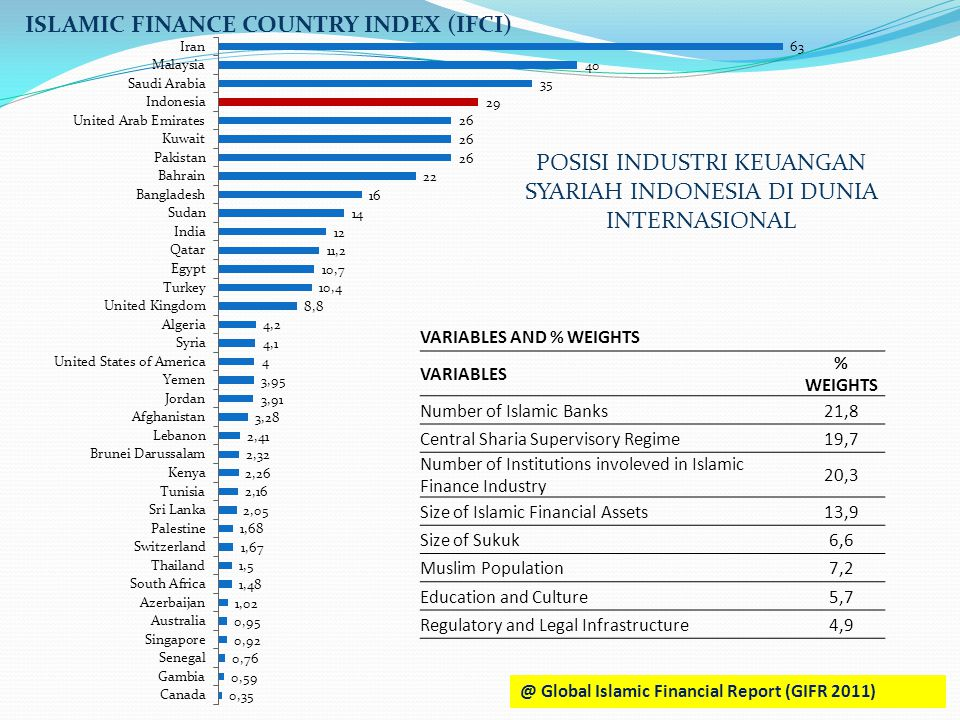 ISLAMIC FINANCE COUNTRY INDEX (IFCI) VARIABLES AND % WEIGHTS VARIABLES % WEIGHTS Number of Islamic Banks21,8 Central Sharia Supervisory Regime19,7 Num