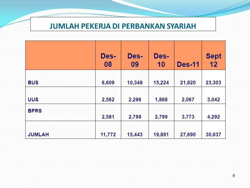 Komposisi Aset, Pembiayaan & DPK Bank Syariah (BUS & UUS) 7 Indikator Des- 08 Des- 09 Des- 10Des-11 Sept 12 Aset (Rp T)49,55566,09097,519145,624168,660 Pembiayaan (Rp T)48,26464,35594,884140,980162,116 DPK (Rp T) 40,59157,76283,184126,409142,555 Sharenya thd perbankan nasional (%)---4%4,2%