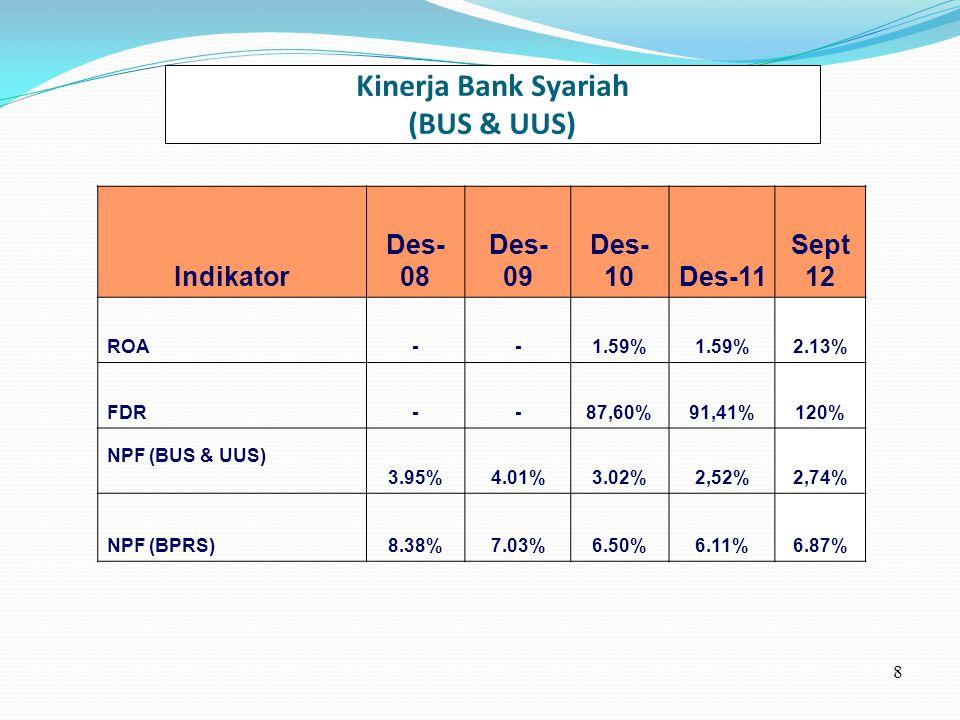 Kinerja Bank Syariah (BUS & UUS) 8 Indikator Des- 08 Des- 09 Des- 10Des-11 Sept 12 ROA--1.59% 2.13% FDR--87,60%91,41%120% NPF (BUS & UUS) 3.95%4.01%3.02%2,52%2,74% NPF (BPRS)8.38%7.03%6.50%6.11%6.87%
