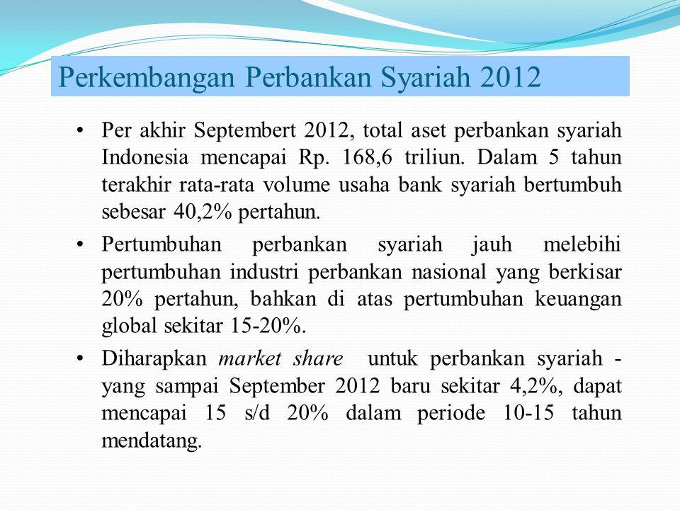 Perkembangan Perbankan Syariah 2012 Per akhir Septembert 2012, total aset perbankan syariah Indonesia mencapai Rp. 168,6 triliun. Dalam 5 tahun terakh