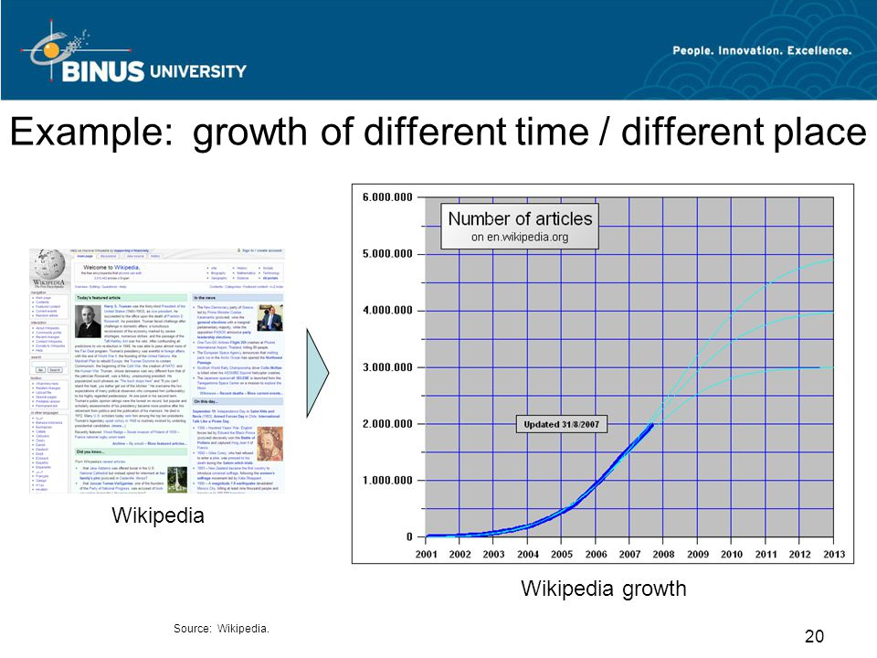 Example: growth of different time / different place Wikipedia growth Source: Wikipedia. Wikipedia 20