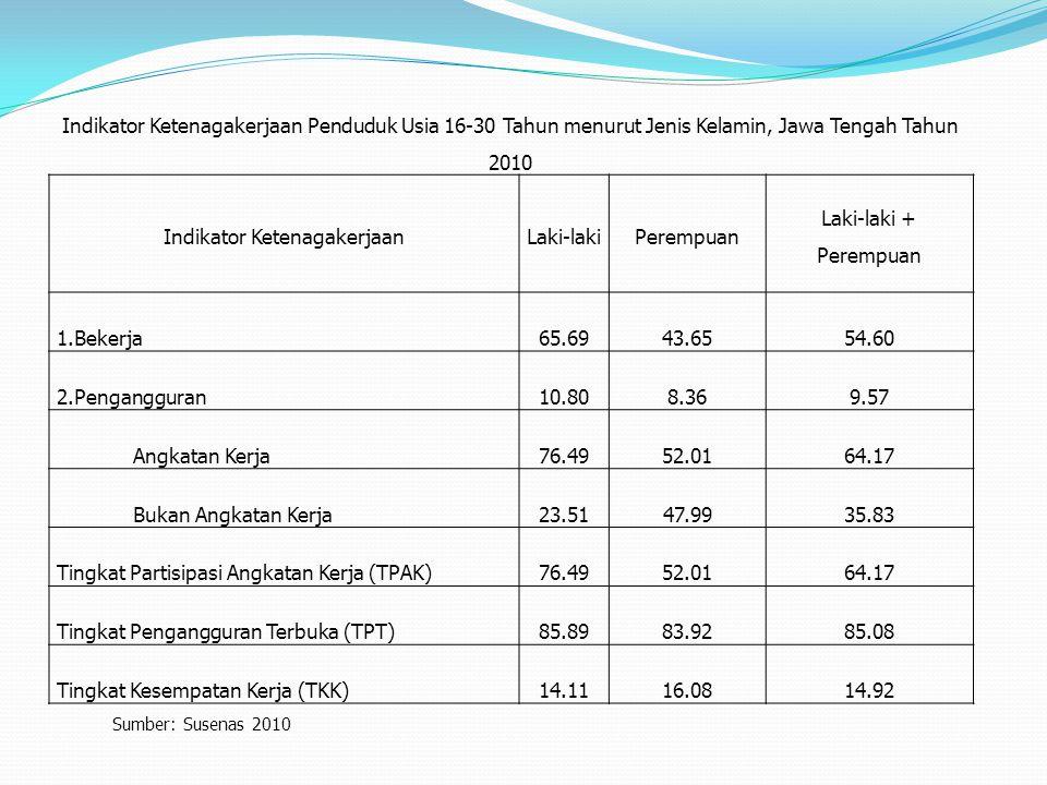 Indikator Ketenagakerjaan Penduduk Usia 16-30 Tahun menurut Jenis Kelamin, Jawa Tengah Tahun 2010 Indikator KetenagakerjaanLaki-lakiPerempuan Laki-lak