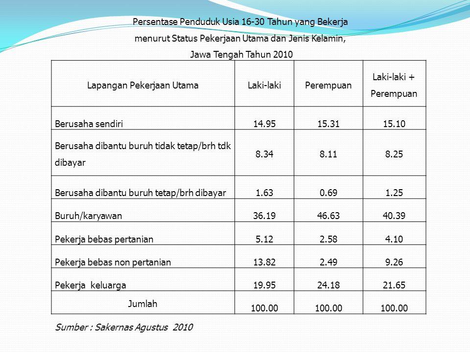 Persentase Penduduk Usia 16-30 Tahun yang Bekerja menurut Status Pekerjaan Utama dan Jenis Kelamin, Jawa Tengah Tahun 2010 Lapangan Pekerjaan UtamaLak
