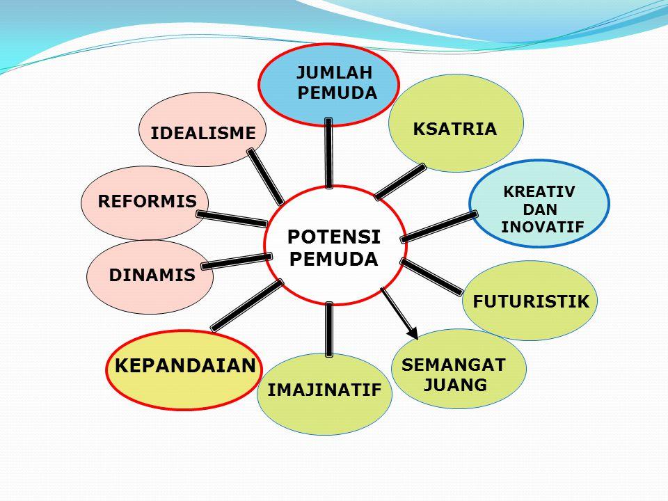 IMAJINATIF KSATRIA DINAMIS REFORMIS FUTURISTIK