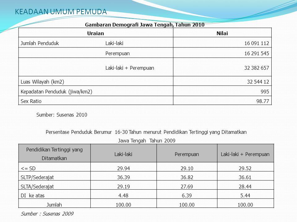 KEADAAN UMUM PEMUDA Gambaran Demografi Jawa Tengah, Tahun 2010 UraianNilai Jumlah PendudukLaki-laki16 091 112 Perempuan16 291 545 Laki-laki + Perempua