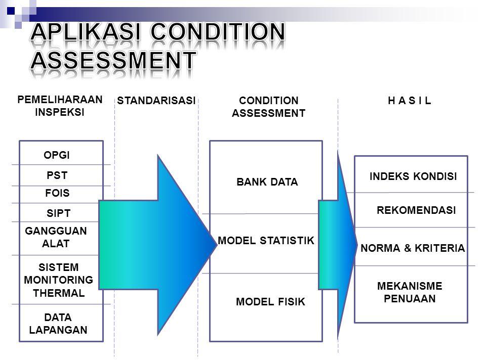 BANK DATA MODEL STATISTIK MODEL FISIK OPGI PST FOIS SIPT GANGGUAN ALAT SISTEM MONITORING THERMAL DATA LAPANGAN INDEKS KONDISI REKOMENDASI NORMA & KRITERIA MEKANISME PENUAAN PEMELIHARAAN INSPEKSI STANDARISASICONDITION ASSESSMENT H A S I L