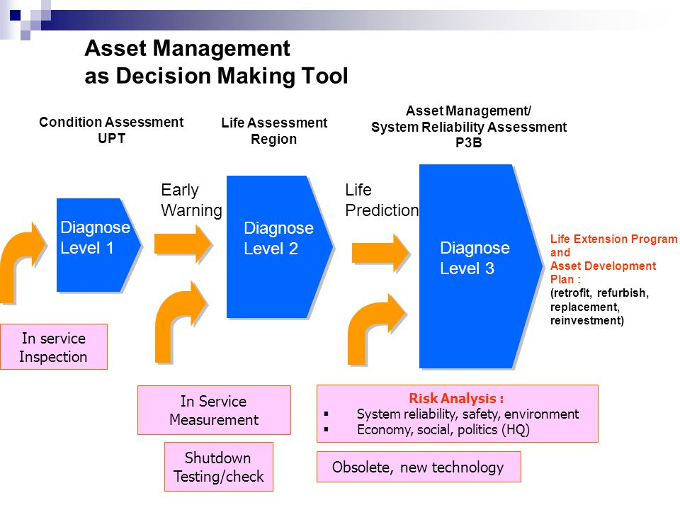 Condition Assessment UPT Life Assessment Region Asset Management/ System Reliability Assessment P3B Asset Management as Decision Making Tool Life Extension Program and Asset Development Plan : (retrofit, refurbish, replacement, reinvestment) Early Warning Life Prediction Diagnose Level 1 Diagnose Level 2 Diagnose Level 3 In service Inspection In Service Measurement Shutdown Testing/check Risk Analysis :  System reliability, safety, environment  Economy, social, politics (HQ) Obsolete, new technology