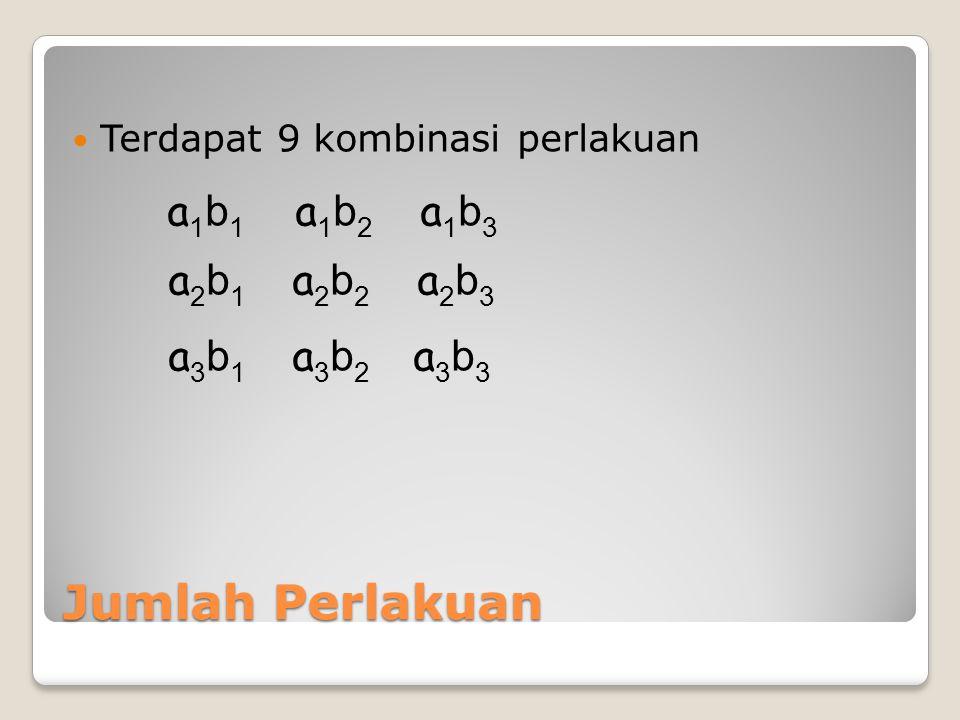 Jumlah Perlakuan Terdapat 9 kombinasi perlakuan a 1 b 1 a 1 b 2 a 1 b 3 a 2 b 1 a 2 b 2 a 2 b 3 a 3 b 1 a 3 b 2 a 3 b 3