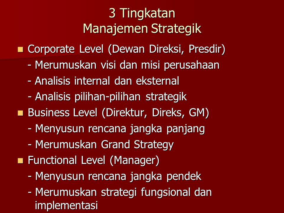3 Tingkatan Manajemen Strategik Corporate Level (Dewan Direksi, Presdir) Corporate Level (Dewan Direksi, Presdir) - Merumuskan visi dan misi perusahaan - Merumuskan visi dan misi perusahaan - Analisis internal dan eksternal - Analisis internal dan eksternal - Analisis pilihan-pilihan strategik Business Level (Direktur, Direks, GM) Business Level (Direktur, Direks, GM) - Menyusun rencana jangka panjang - Merumuskan Grand Strategy Functional Level (Manager) Functional Level (Manager) - Menyusun rencana jangka pendek - Merumuskan strategi fungsional dan implementasi