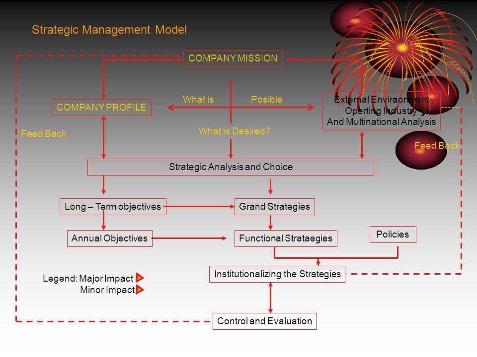 Manfaat Manajemen Strategik Memperkuat kemampuan perusahaan mencegah masalah Memperkuat kemampuan perusahaan mencegah masalah Formulasi keputusan berd
