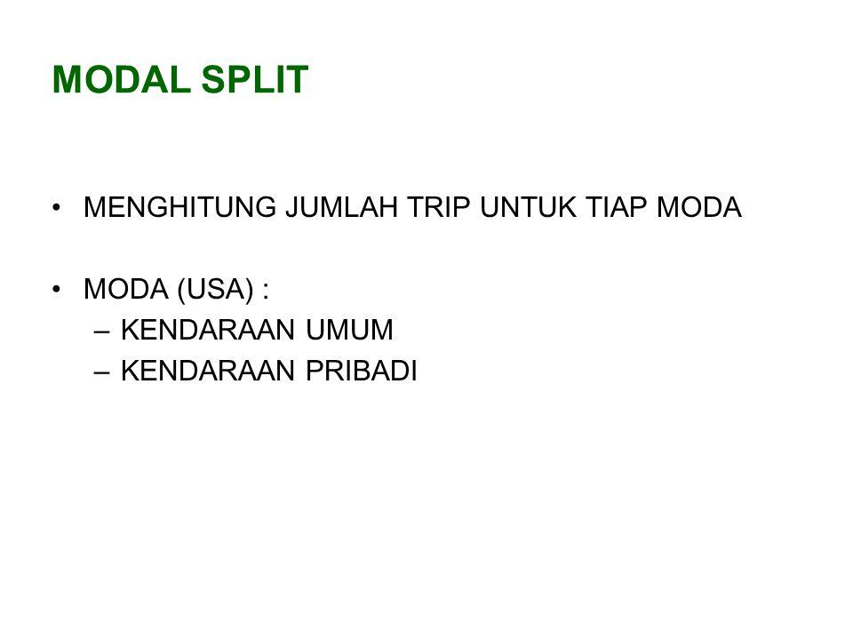 MODEL ANALISIS 1.TRIP END MODAL SPLIT MODEL 2.TRIP INTERCHANGE MODAL SPLIT MODEL 3.BEHAVIOURAL MODAL SPLIT MODEL (LOGIT MODEL) TG MS TD TA TG TD MS TA Trip End Trip Interchange