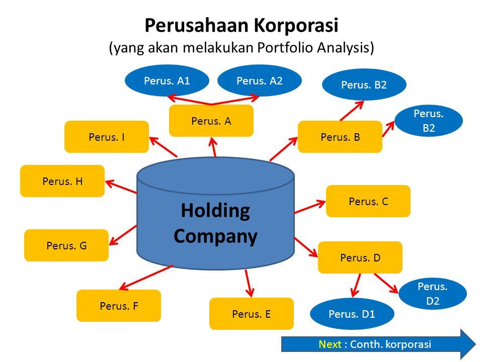 Perusahaan Korporasi (yang akan melakukan Portfolio Analysis) Holding Company Perus. A Perus. B Perus. C Perus. D Perus. E Perus. F Perus. G Perus. H