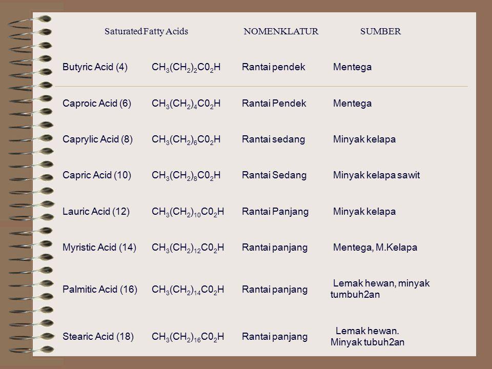 Saturated Fatty AcidsNOMENKLATURSUMBER Butyric Acid (4)CH 3 (CH 2 ) 2 C0 2 H Rantai pendek Mentega Caproic Acid (6)CH 3 (CH 2 ) 4 C0 2 H Rantai Pendek