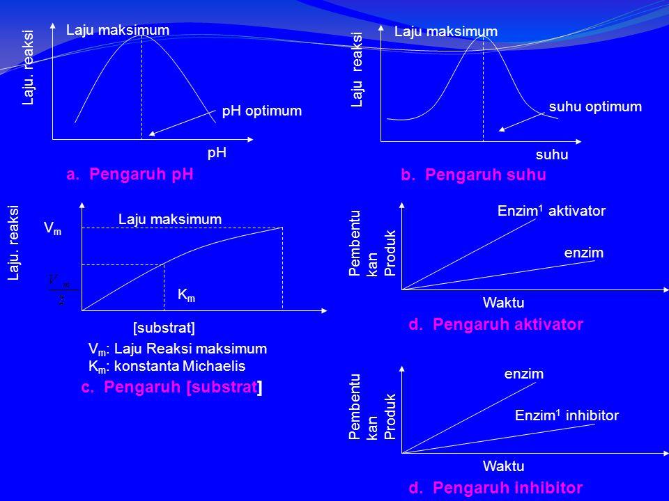 a.Pengaruh pH pH pH optimum Laju maksimum Laju.