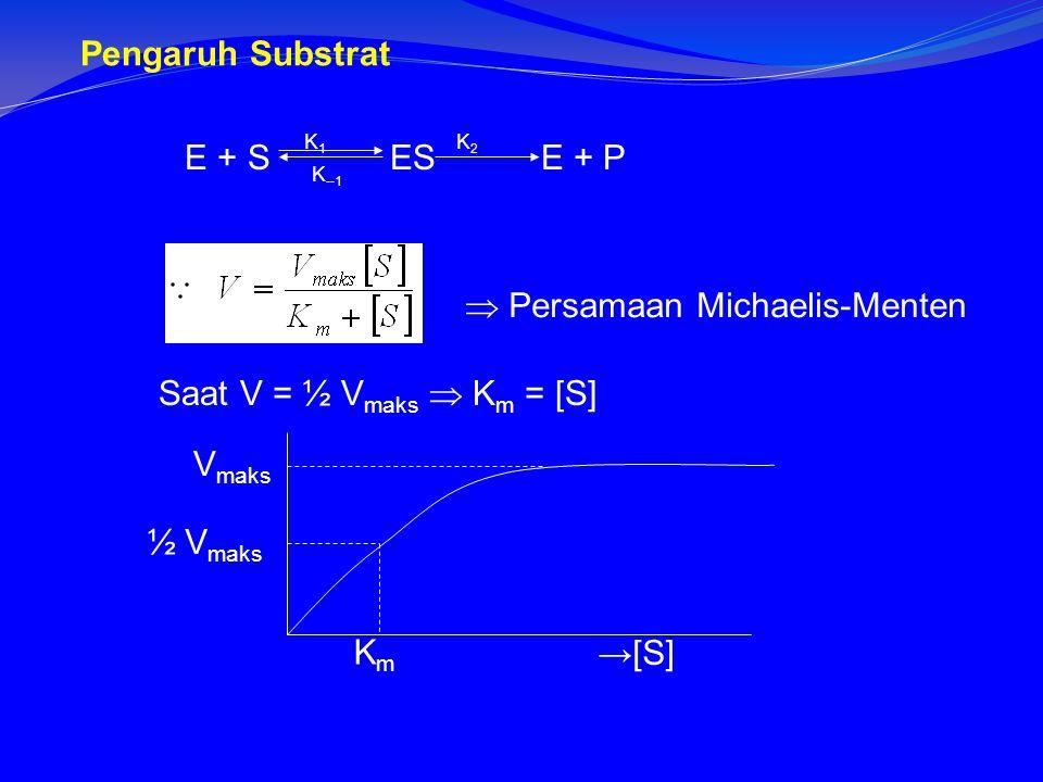  Persamaan Michaelis-Menten Saat V = ½ V maks  K m = [S] KmKm →[S] V maks ½ V maks E + S ES E + P K1K1 K2K2 K --1 Pengaruh Substrat
