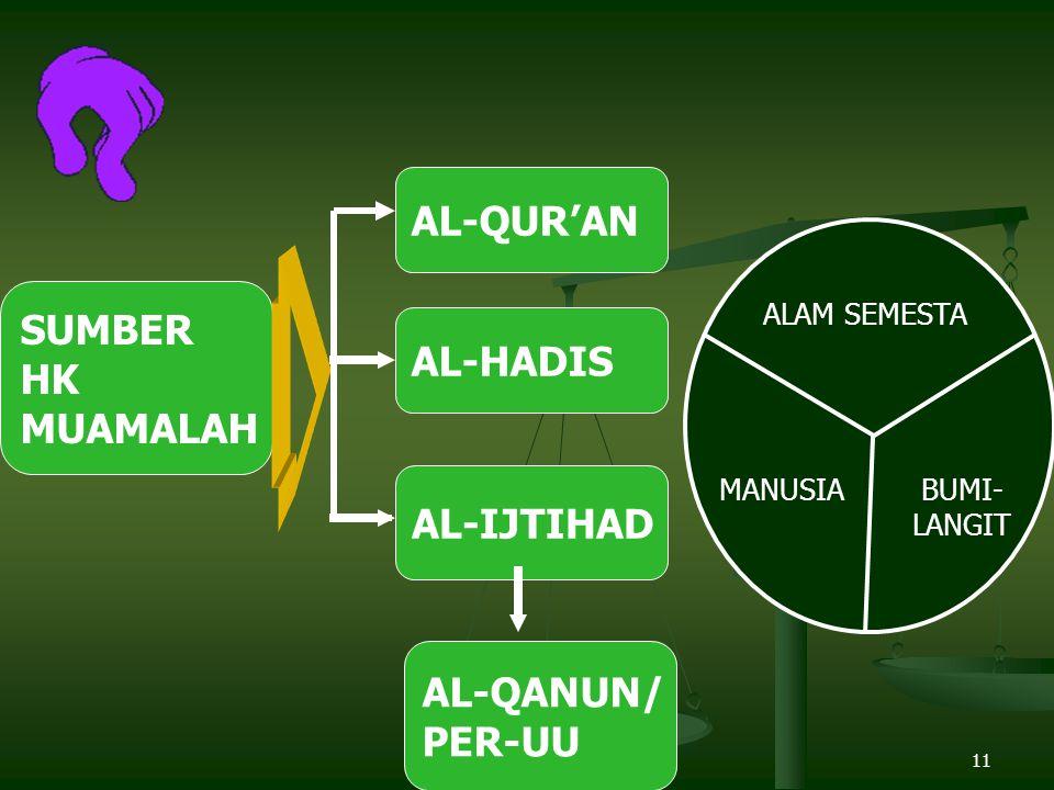 11 SUMBER HK MUAMALAH AL-QUR'AN AL-HADIS AL-IJTIHAD AL-QANUN/ PER-UU ALAM SEMESTA MANUSIABUMI- LANGIT