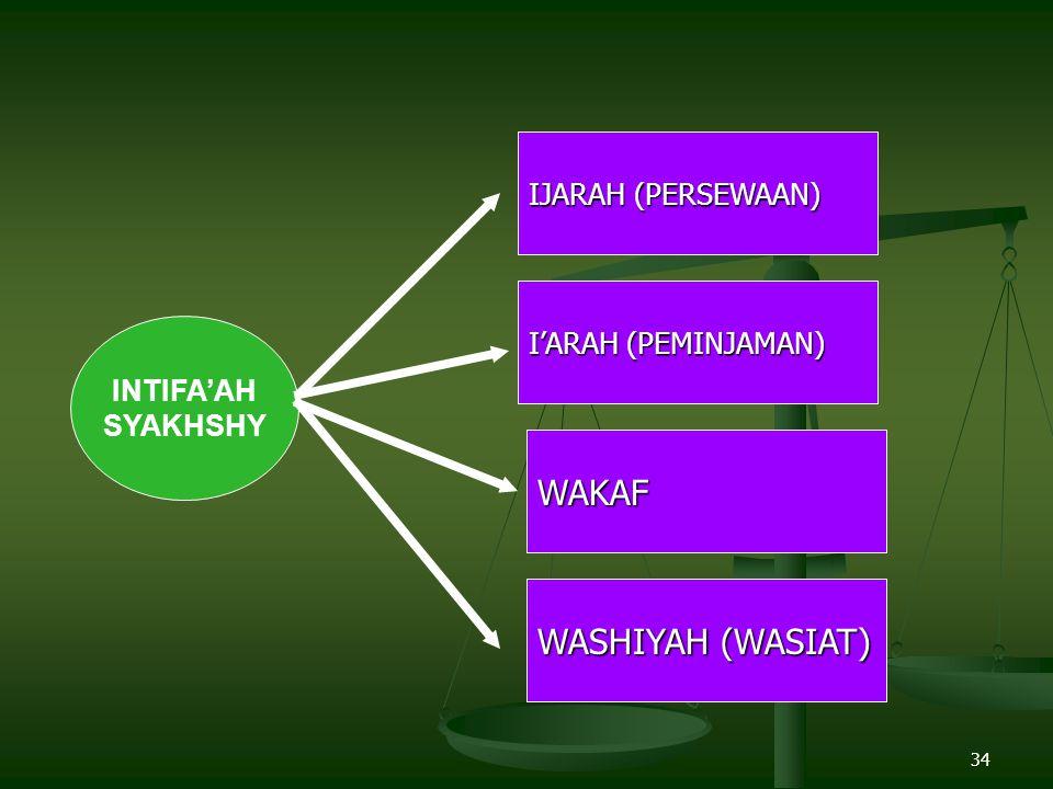 34 INTIFA'AH SYAKHSHY IJARAH (PERSEWAAN) WAKAF I'ARAH (PEMINJAMAN) WASHIYAH (WASIAT)