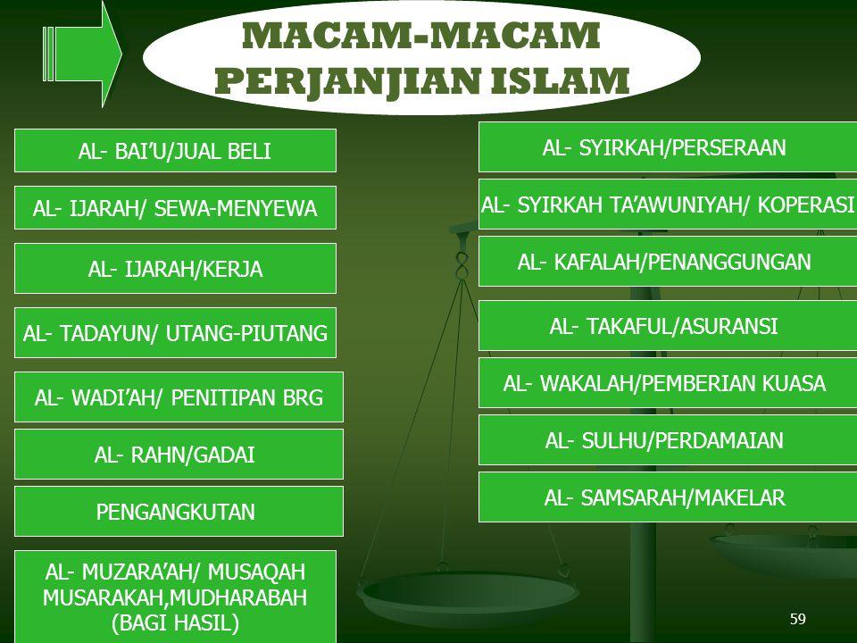 59 MACAM-MACAM PERJANJIAN ISLAM AL- BAI'U/JUAL BELI AL- IJARAH/ SEWA-MENYEWA AL- TADAYUN/ UTANG-PIUTANG AL- MUZARA'AH/ MUSAQAH MUSARAKAH,MUDHARABAH (BAGI HASIL) AL- WADI'AH/ PENITIPAN BRG AL- KAFALAH/PENANGGUNGAN PENGANGKUTAN AL- IJARAH/KERJA AL- TAKAFUL/ASURANSI AL- WAKALAH/PEMBERIAN KUASA AL- SULHU/PERDAMAIAN AL- SAMSARAH/MAKELAR AL- RAHN/GADAI AL- SYIRKAH/PERSERAAN AL- SYIRKAH TA'AWUNIYAH/ KOPERASI