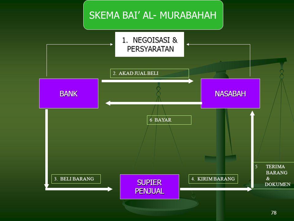 78 BANK SKEMA BAI' AL- MURABAHAHNASABAH SUPIERPENJUAL 1.NEGOISASI & PERSYARATAN PERSYARATAN 2.