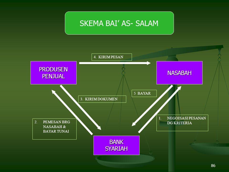 86 PRODUSENPENJUAL SKEMA BAI' AS- SALAMNASABAH BANKSYARIAH 4.
