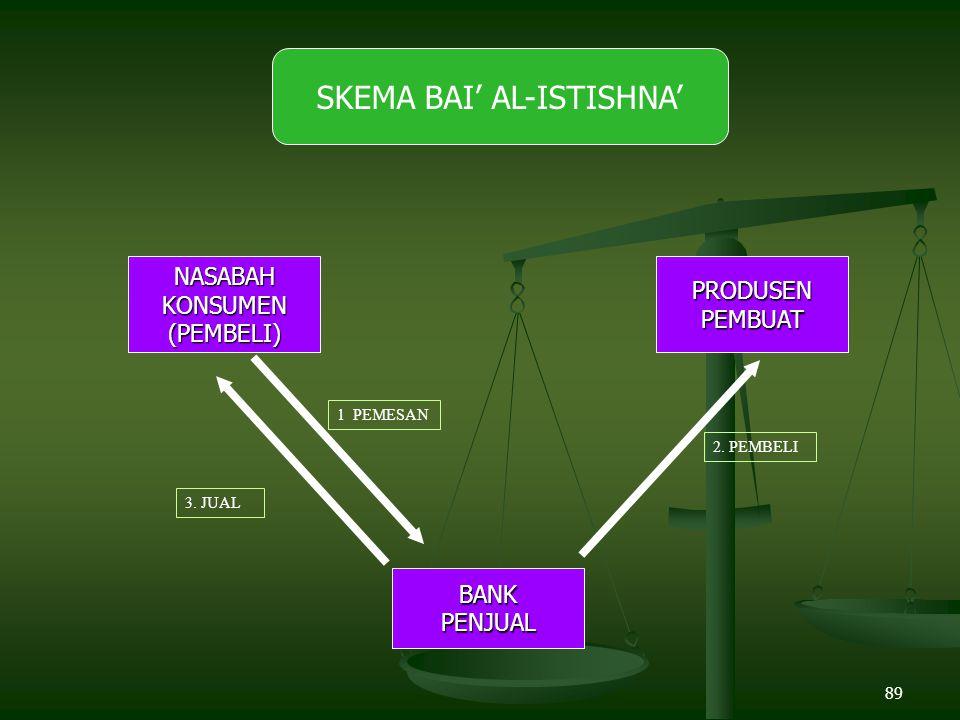 89 NASABAHKONSUMEN(PEMBELI) SKEMA BAI' AL-ISTISHNA'PRODUSENPEMBUAT BANKPENJUAL 2.