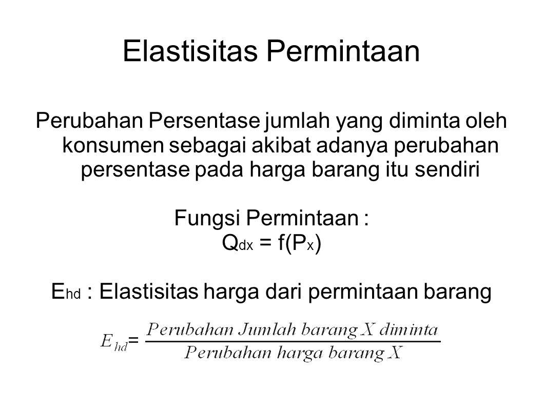 Perubahan Persentase jumlah yang diminta oleh konsumen sebagai akibat adanya perubahan persentase pada harga barang itu sendiri Fungsi Permintaan : Q dx = f(P x ) E hd : Elastisitas harga dari permintaan barang Elastisitas Permintaan