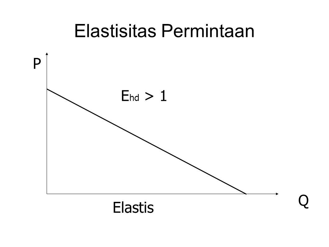 Elastisitas Penawaran P Q E hs = 1 Uniter 45 °
