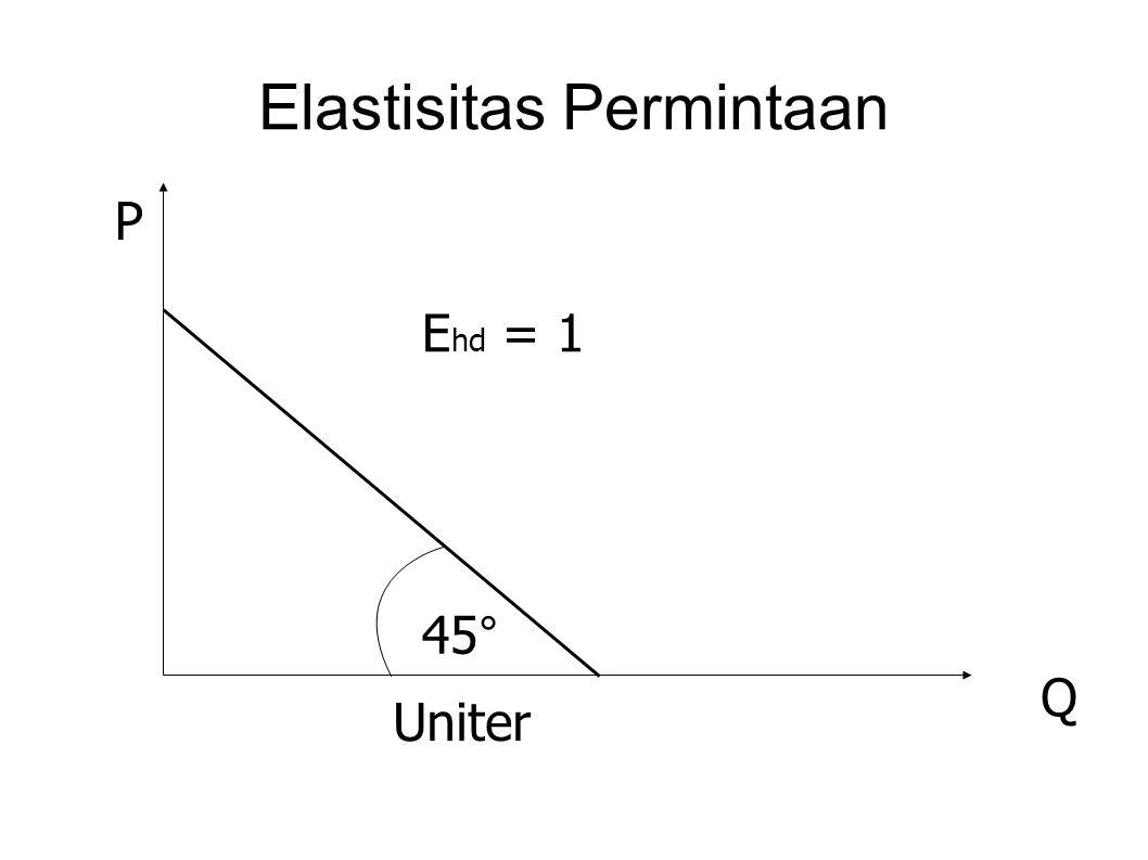 Elastisitas Permintaan P Q E hd = 1 Uniter 45 °