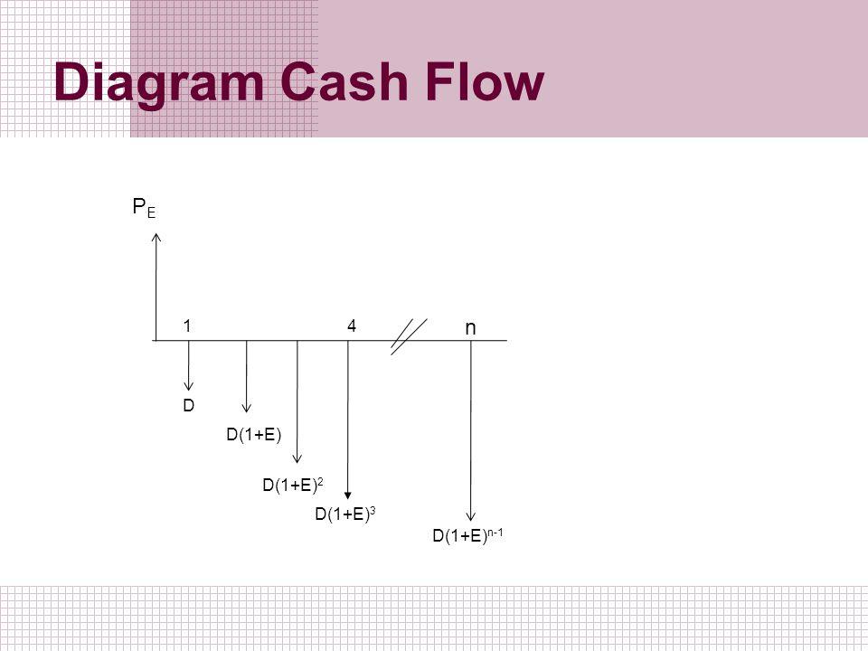 Diagram Cash Flow PEPE 14 n D D(1+E) D(1+E) 2 D(1+E) 3 D(1+E) n-1