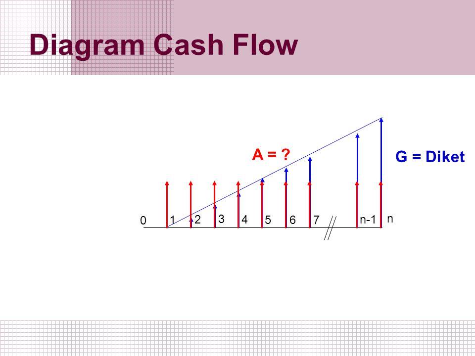 Diagram Cash Flow 1 2 0 3 5 4 6 7 n-1 n G = Diket A = ?
