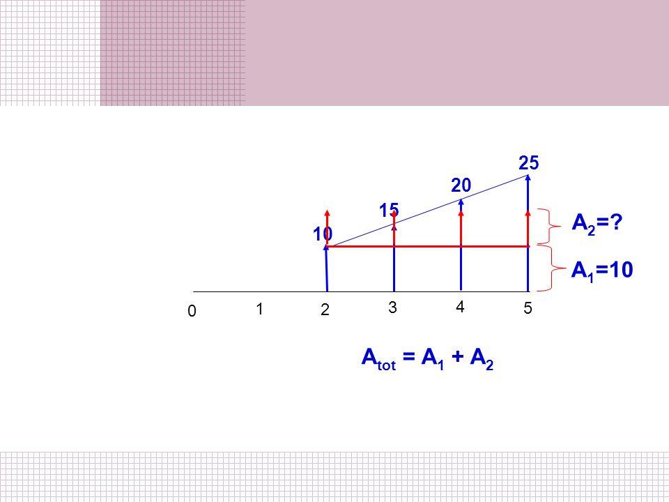1 2 0 3 4 5 10 20 15 25 A 1 =10 A 2 =? A tot = A 1 + A 2